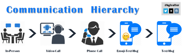 Communication Hierarchy_bgtrotter